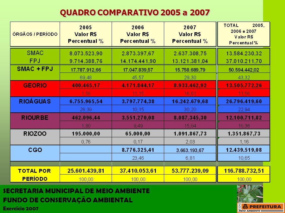 SECRETARIA MUNICIPAL DE MEIO AMBIENTE FUNDO DE CONSERVAÇÃO AMBIENTAL Exercício 2007 QUADRO COMPARATIVO 2005 a 2007