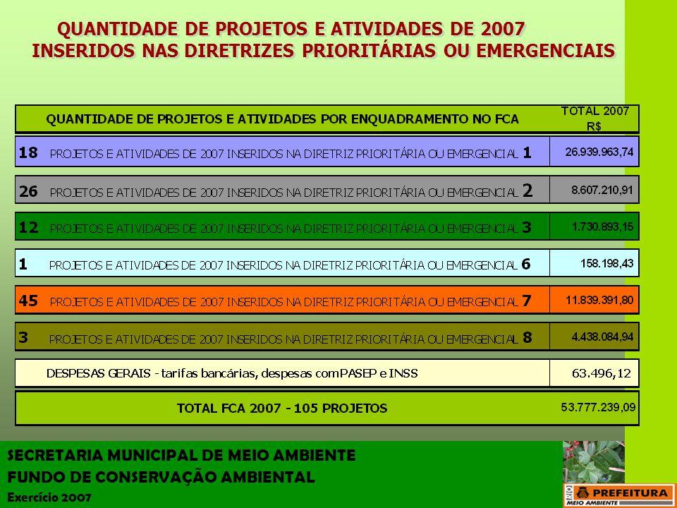 SECRETARIA MUNICIPAL DE MEIO AMBIENTE FUNDO DE CONSERVAÇÃO AMBIENTAL Exercício 2007 PORCENTAGEM DO VALOR APLICADO EM 2007 NOS PROJETOS POR DIRETRIZES PRIORITÁRIAS OU EMERGENCIAIS PORCENTAGEM DO VALOR APLICADO EM 2007 NOS PROJETOS POR DIRETRIZES PRIORITÁRIAS OU EMERGENCIAIS