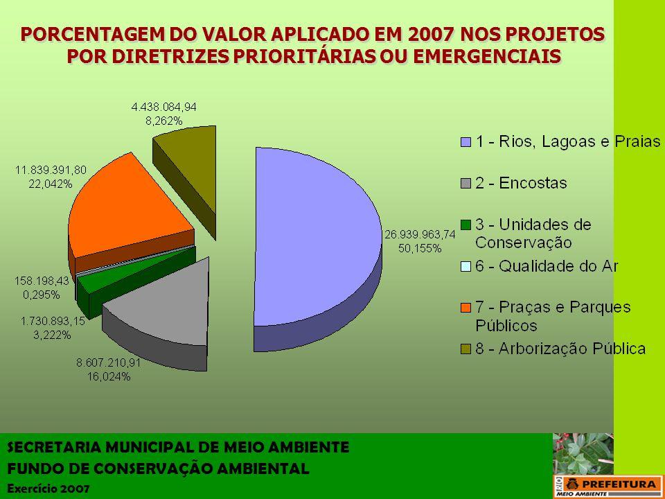 SECRETARIA MUNICIPAL DE MEIO AMBIENTE FUNDO DE CONSERVAÇÃO AMBIENTAL Exercício 2007 Dispõe sobre a execução de obras pelos diversos órgãos que integram a Administração Municipal e dá outras providências.
