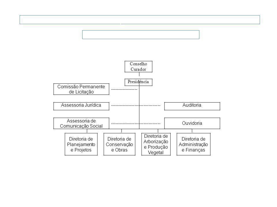 Programa Corredores Verdes FUNDAÇÃO PARQUES E JARDINS