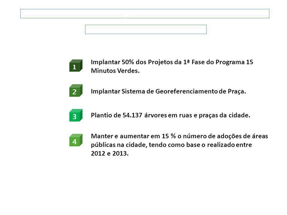 FUNDAÇÃO PARQUES E JARDINS Metas 2013 Implantar 50% dos Projetos da 1ª Fase do Programa 15 Minutos Verdes. Implantar Sistema de Georeferenciamento de