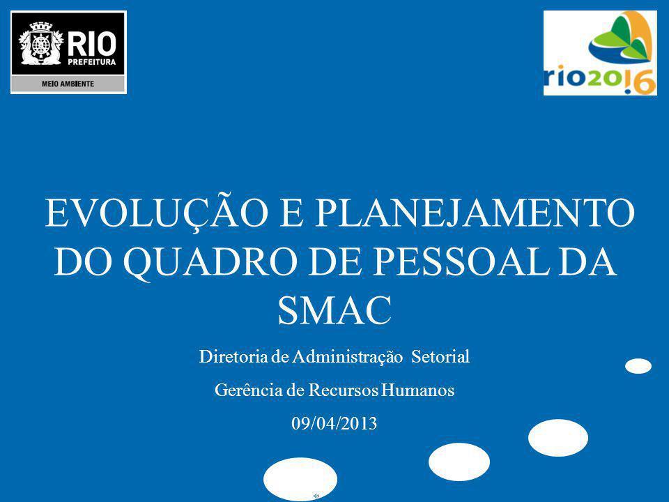 EVOLUÇÃO E PLANEJAMENTO DO QUADRO DE PESSOAL DA SMAC Diretoria de Administração Setorial Gerência de Recursos Humanos 09/04/2013