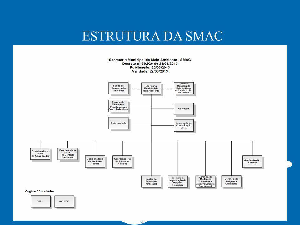 2 ESTRUTURA DA SMAC