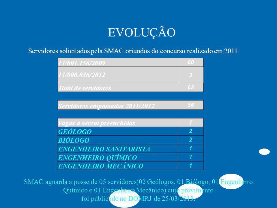 EVOLUÇÃO. 14/001.156/2009 60 14/000.036/2012 3 Total de servidores 63 Servidores empossados 2011/2012 56 Vagas a serem preenchidas 7 GEÓLOGO 2 BIÓLOGO