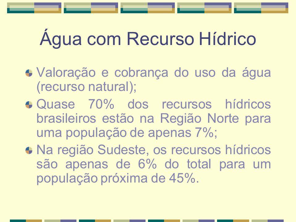 Água com Recurso Hídrico Valoração e cobrança do uso da água (recurso natural); Quase 70% dos recursos hídricos brasileiros estão na Região Norte para uma população de apenas 7%; Na região Sudeste, os recursos hídricos são apenas de 6% do total para um população próxima de 45%.