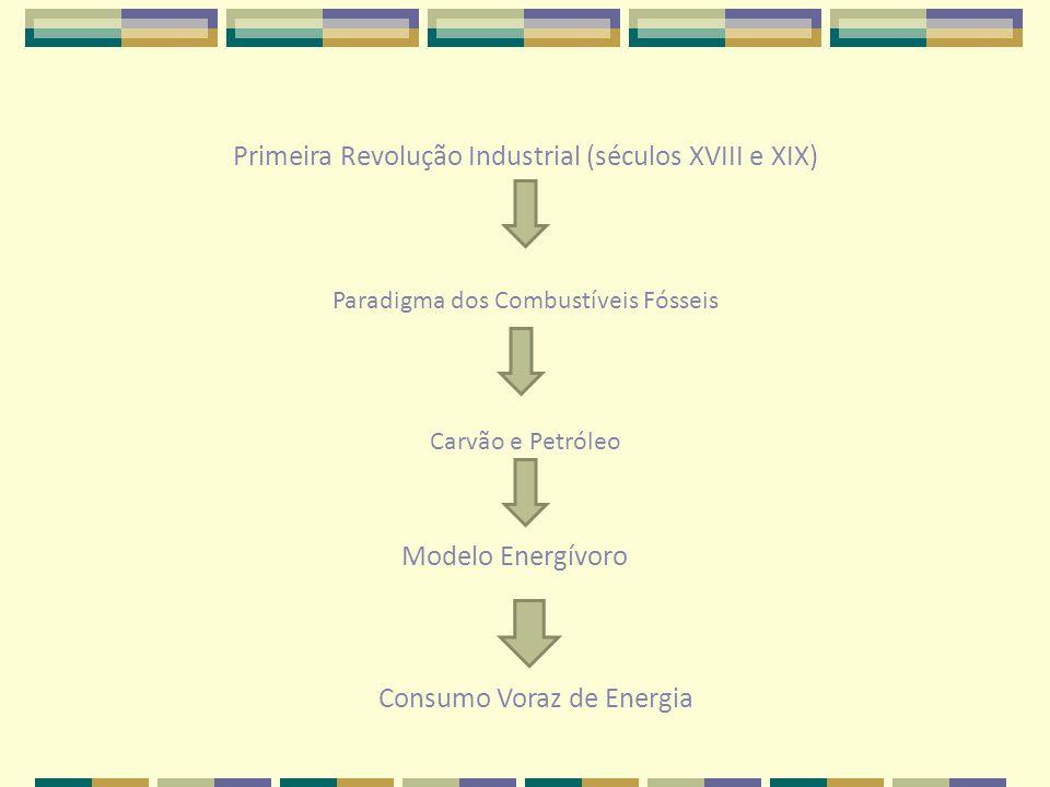 Primeira Revolução Industrial (séculos XVIII e XIX) Paradigma dos Combustíveis Fósseis Consumo Voraz de Energia Modelo Energívoro Carvão e Petróleo