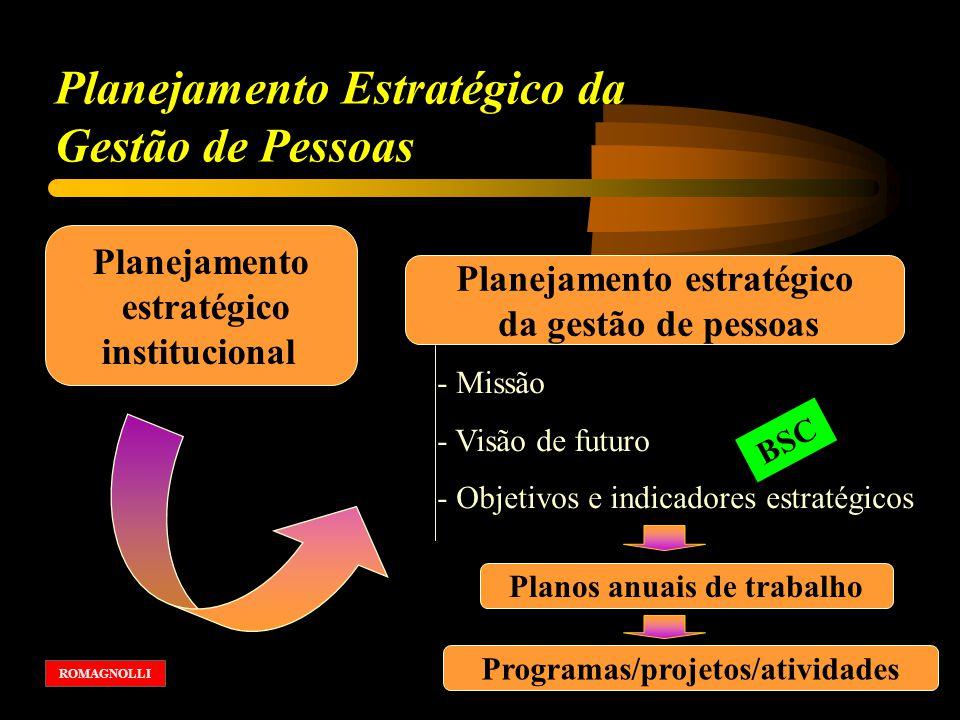 Planejamento estratégico institucional Planejamento estratégico da gestão de pessoas - Missão - Visão de futuro - Objetivos e indicadores estratégicos Planos anuais de trabalho Programas/projetos/atividades ROMAGNOLLI Planejamento Estratégico da Gestão de Pessoas BSC