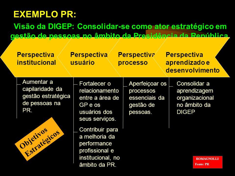 EXEMPLO PR: Visão da DIGEP: Consolidar-se como ator estratégico em gestão de pessoas no âmbito da Presidência da República.