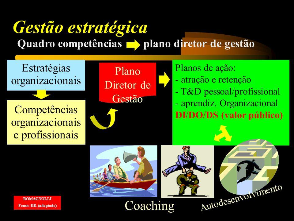 Competências organizacionais e profissionais Quadro competências plano diretor de gestão Gestão estratégica ROMAGNOLLI Fonte: IIR (adaptado) Plano Diretor de Gestão Planos de ação: - atração e retenção - T&D pessoal/profissional - aprendiz.