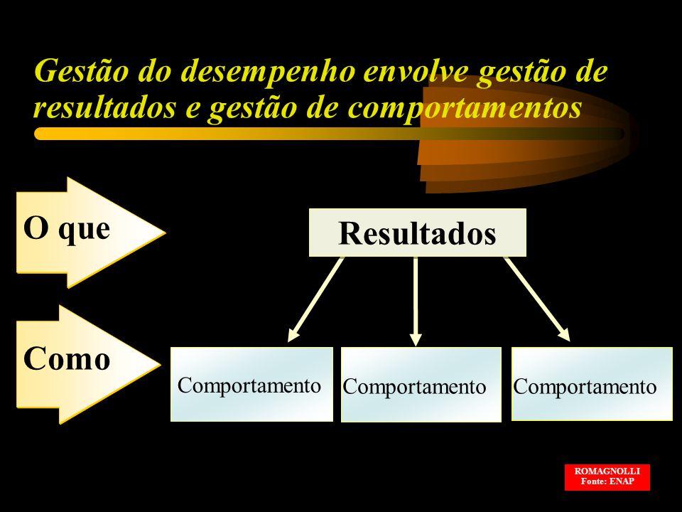 Gestão do desempenho envolve gestão de resultados e gestão de comportamentos O que Como Resultados Comportamento ROMAGNOLLI Fonte: ENAP