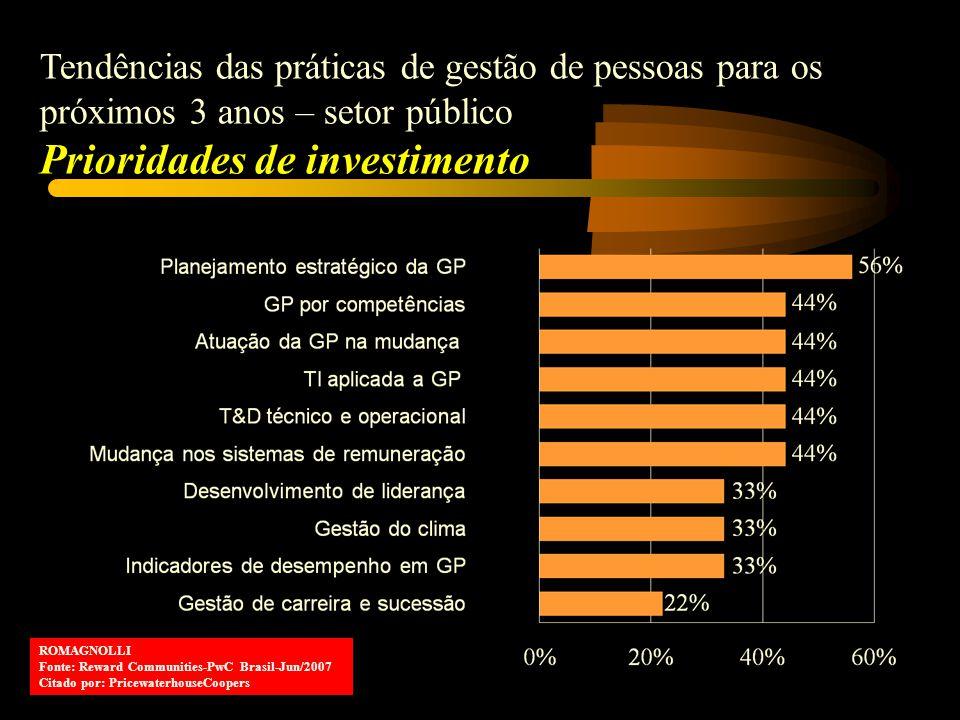 Tendências das práticas de gestão de pessoas para os próximos 3 anos – setor público Prioridades de investimento ROMAGNOLLI Fonte: Reward Communities-PwC Brasil-Jun/2007 Citado por: PricewaterhouseCoopers