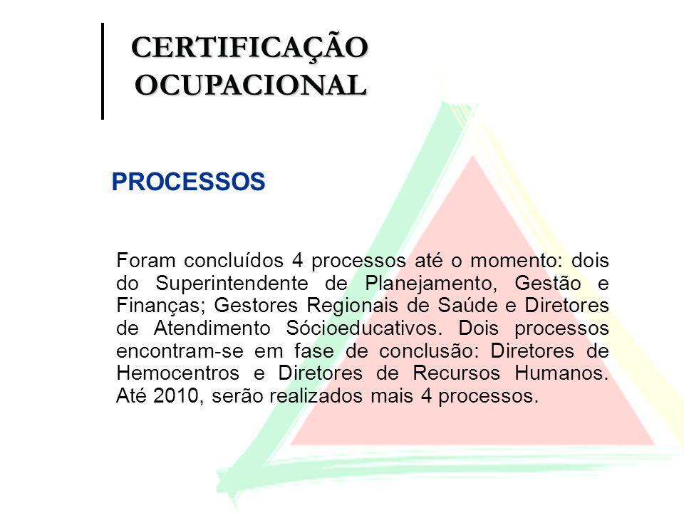 PROCESSOS Foram concluídos 4 processos até o momento: dois do Superintendente de Planejamento, Gestão e Finanças; Gestores Regionais de Saúde e Direto