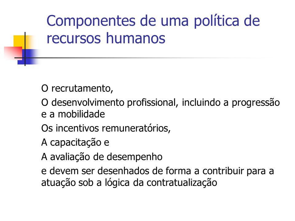Componentes de uma política de recursos humanos O recrutamento, O desenvolvimento profissional, incluindo a progressão e a mobilidade Os incentivos remuneratórios, A capacitação e A avaliação de desempenho e devem ser desenhados de forma a contribuir para a atuação sob a lógica da contratualização