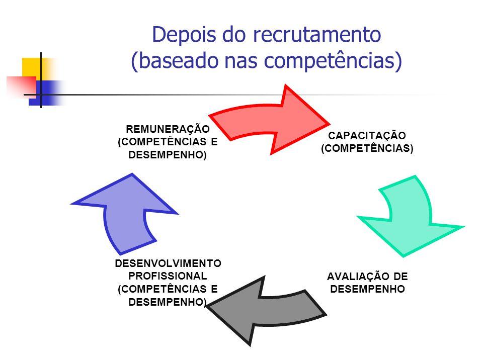 Avaliação de Desempenho Avaliações institucionais ou de grupos fortalecem o trabalho em equipe Vínculo entre a nota da equipe e dos indivíduos Distribuição de pontos entre os integrantes de uma equipe