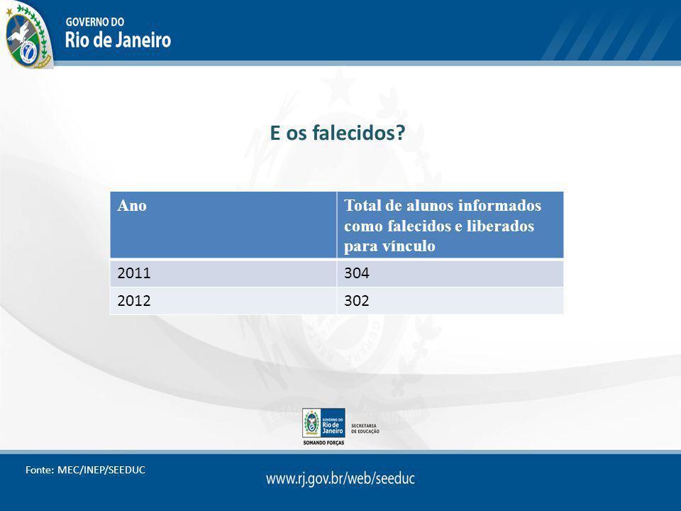 E os falecidos? AnoTotal de alunos informados como falecidos e liberados para vínculo 2011304 2012302 Fonte: MEC/INEP/SEEDUC
