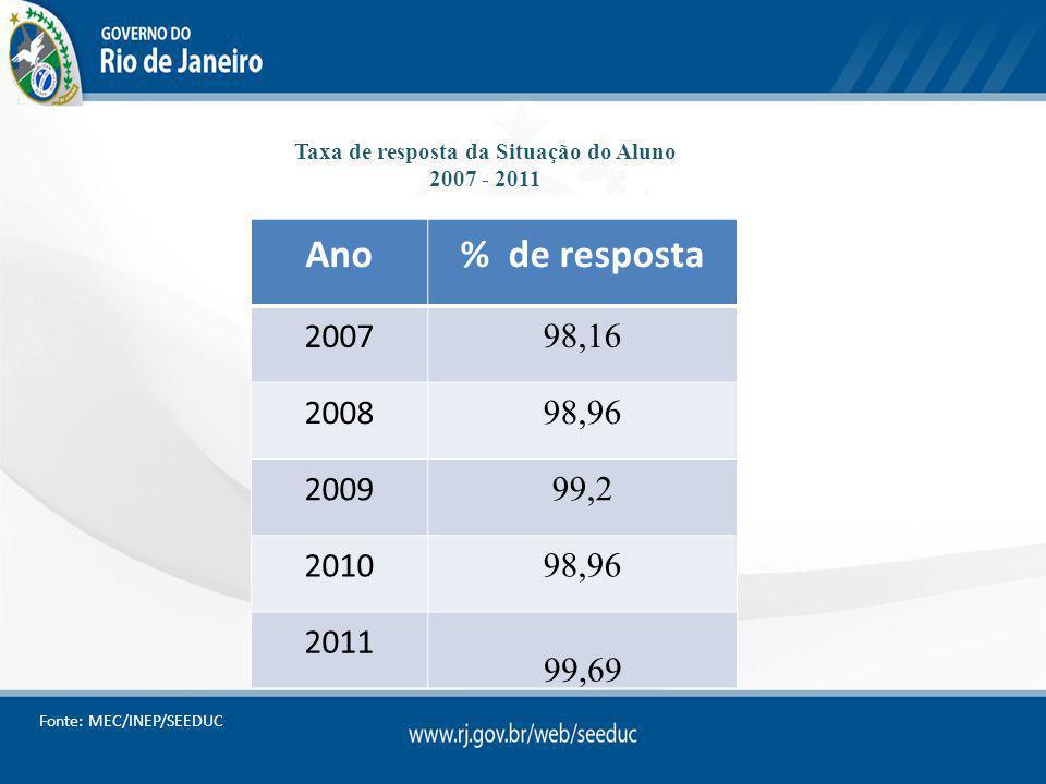 Taxa de resposta da Situação do Aluno 2007 - 2011 Ano% de resposta 2007 98,16 2008 98,96 2009 99,2 2010 98,96 2011 99,69 Fonte: MEC/INEP/SEEDUC