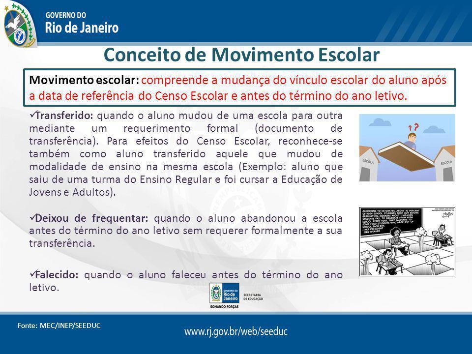 Conceito de Movimento Escolar Transferido: quando o aluno mudou de uma escola para outra mediante um requerimento formal (documento de transferência).