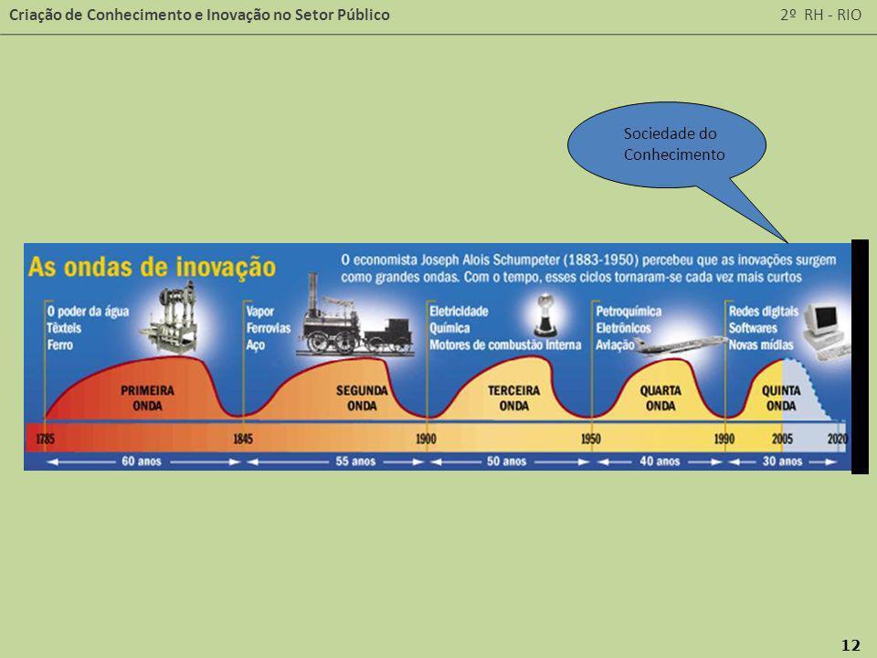 Criação de Conhecimento e Inovação no Setor Público 2º RH - RIO 12 Sociedade do Conhecimento