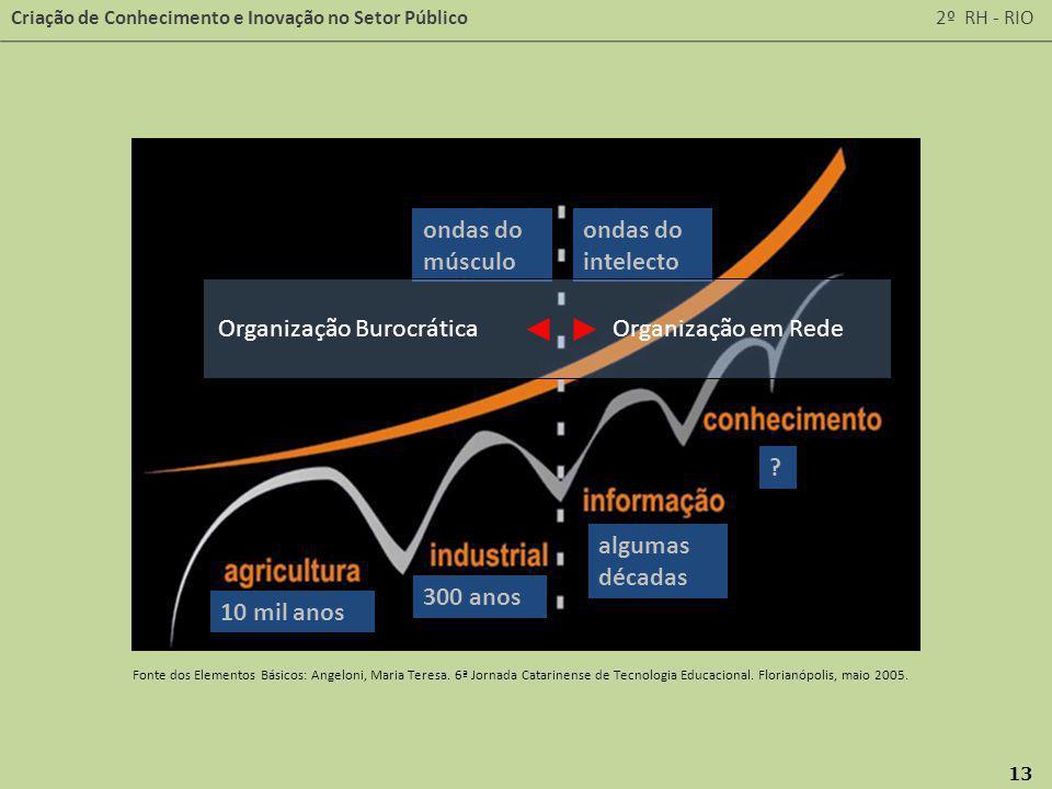 Criação de Conhecimento e Inovação no Setor Público 2º RH - RIO 13 Fonte dos Elementos Básicos: Angeloni, Maria Teresa. 6ª Jornada Catarinense de Tecn