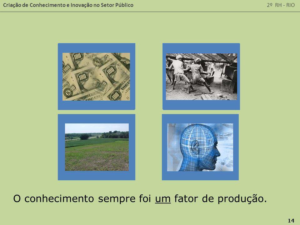 Criação de Conhecimento e Inovação no Setor Público 2º RH - RIO 14 O conhecimento sempre foi um fator de produção.