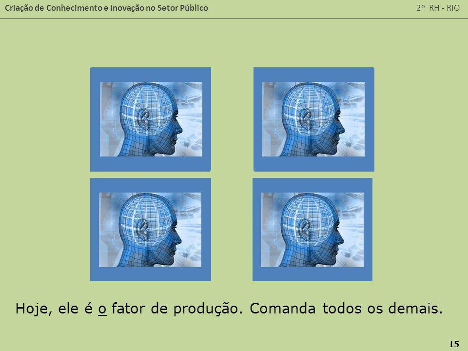 Criação de Conhecimento e Inovação no Setor Público 2º RH - RIO 15 Hoje, ele é o fator de produção. Comanda todos os demais.