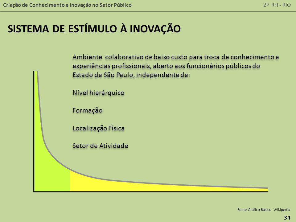 Criação de Conhecimento e Inovação no Setor Público 2º RH - RIO 34 Fonte Gráfico Básico: Wikipedia Ambiente colaborativo de baixo custo para troca de