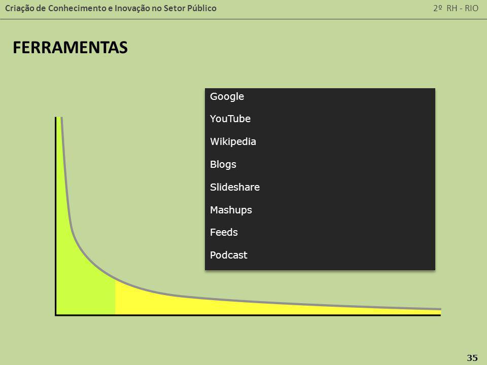 Criação de Conhecimento e Inovação no Setor Público 2º RH - RIO 35 Google YouTube Wikipedia Blogs Slideshare Mashups Feeds Podcast Google YouTube Wiki