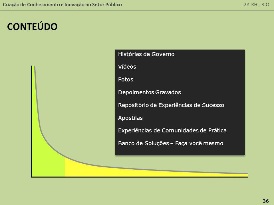 Criação de Conhecimento e Inovação no Setor Público 2º RH - RIO 36 Histórias de Governo Vídeos Fotos Depoimentos Gravados Repositório de Experiências