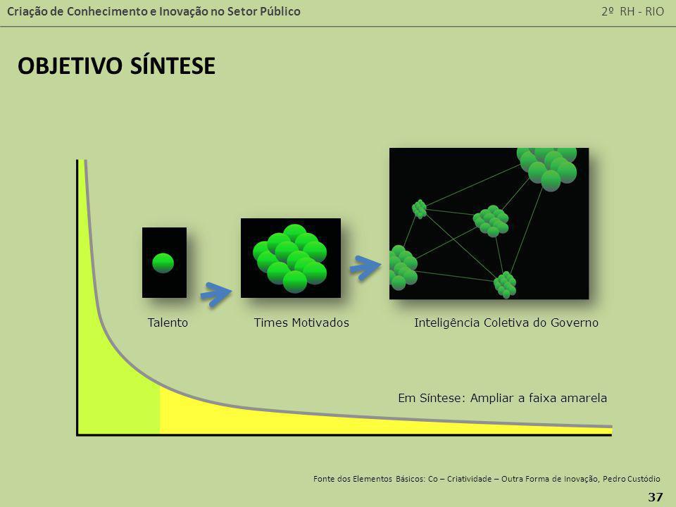 Criação de Conhecimento e Inovação no Setor Público 2º RH - RIO 37 Fonte dos Elementos Básicos: Co – Criatividade – Outra Forma de Inovação, Pedro Cus