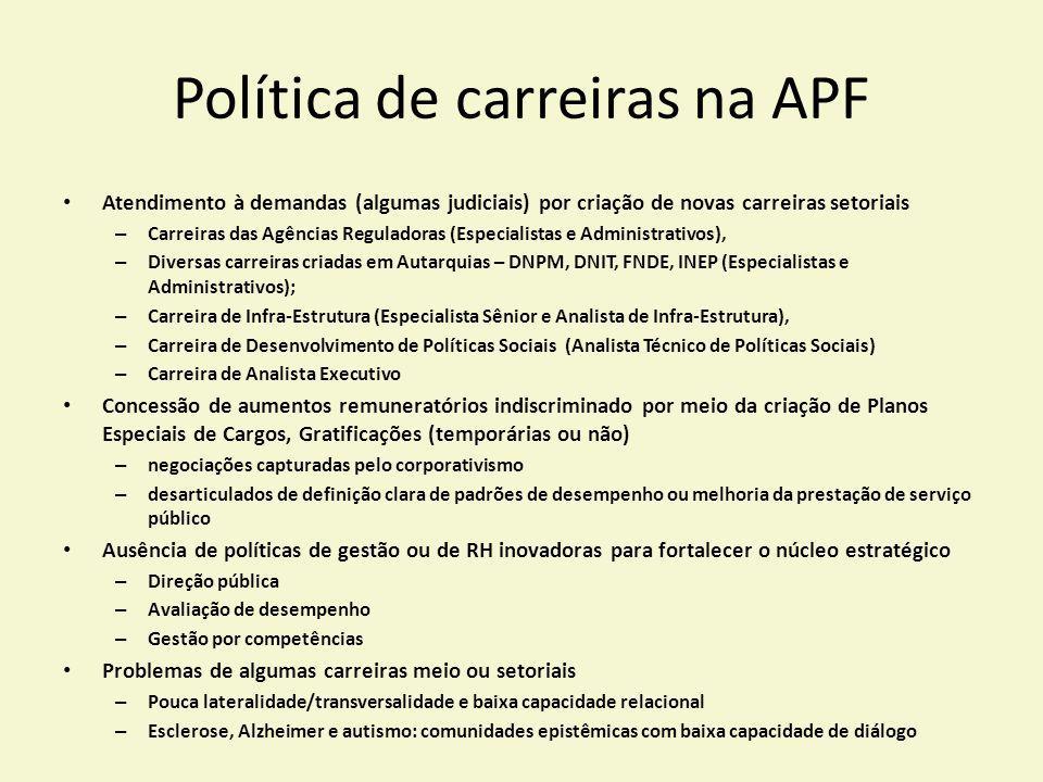 Política de carreiras na APF Atendimento à demandas (algumas judiciais) por criação de novas carreiras setoriais – Carreiras das Agências Reguladoras