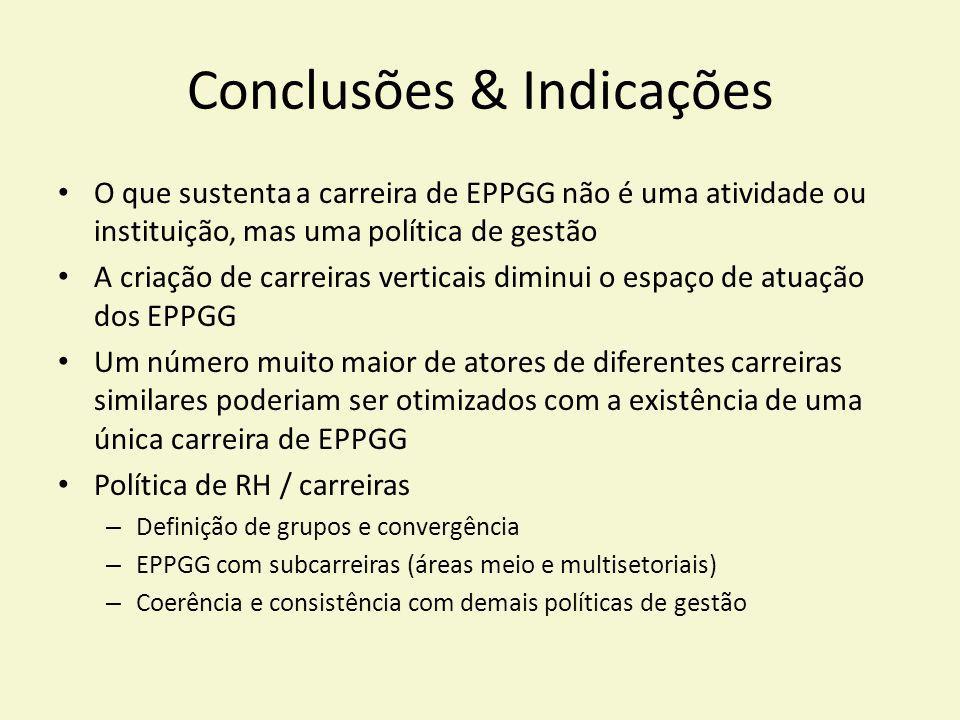 Conclusões & Indicações O que sustenta a carreira de EPPGG não é uma atividade ou instituição, mas uma política de gestão A criação de carreiras verti