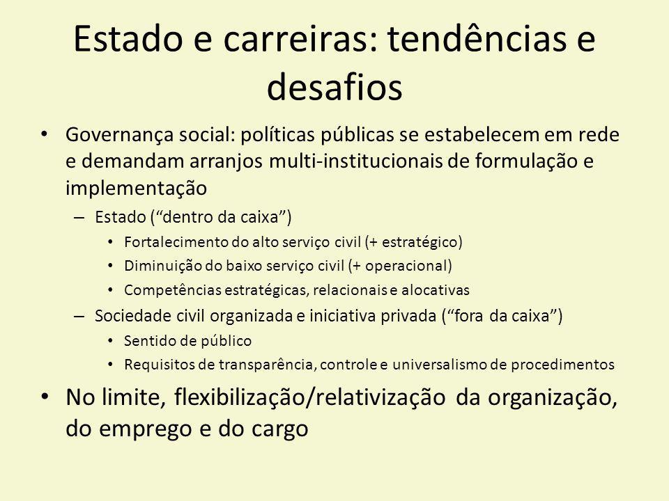 Estado e carreiras: tendências e desafios Governança social: políticas públicas se estabelecem em rede e demandam arranjos multi-institucionais de for