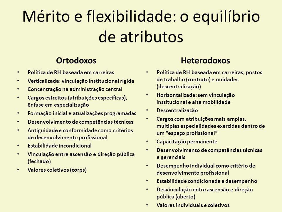 Mérito e flexibilidade: o equilíbrio de atributos Ortodoxos Política de RH baseada em carreiras Verticalizada: vinculação institucional rígida Concent