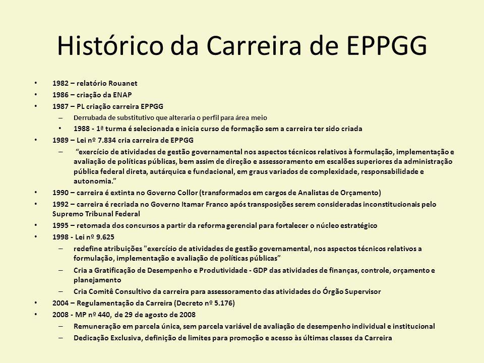 Histórico da Carreira de EPPGG 1982 – relatório Rouanet 1986 – criação da ENAP 1987 – PL criação carreira EPPGG – Derrubada de substitutivo que altera