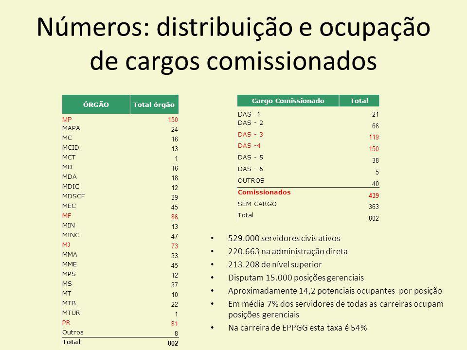 Números: distribuição e ocupação de cargos comissionados ÓRGÃOTotal órgão MP150 MAPA 24 MC 16 MCID 13 MCT 1 MD 16 MDA 18 MDIC 12 MDSCF 39 MEC 45 MF 86