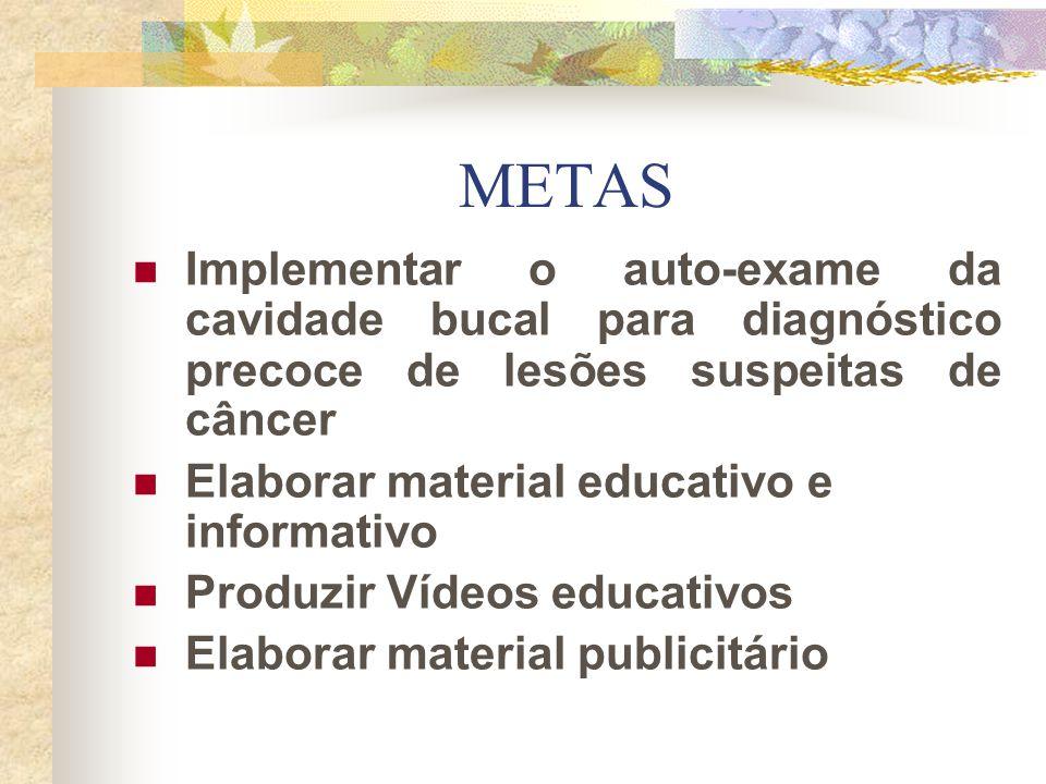 METAS Implementar o auto-exame da cavidade bucal para diagnóstico precoce de lesões suspeitas de câncer Elaborar material educativo e informativo Prod