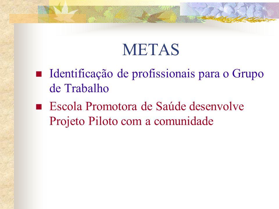 METAS Identificação de profissionais para o Grupo de Trabalho Escola Promotora de Saúde desenvolve Projeto Piloto com a comunidade