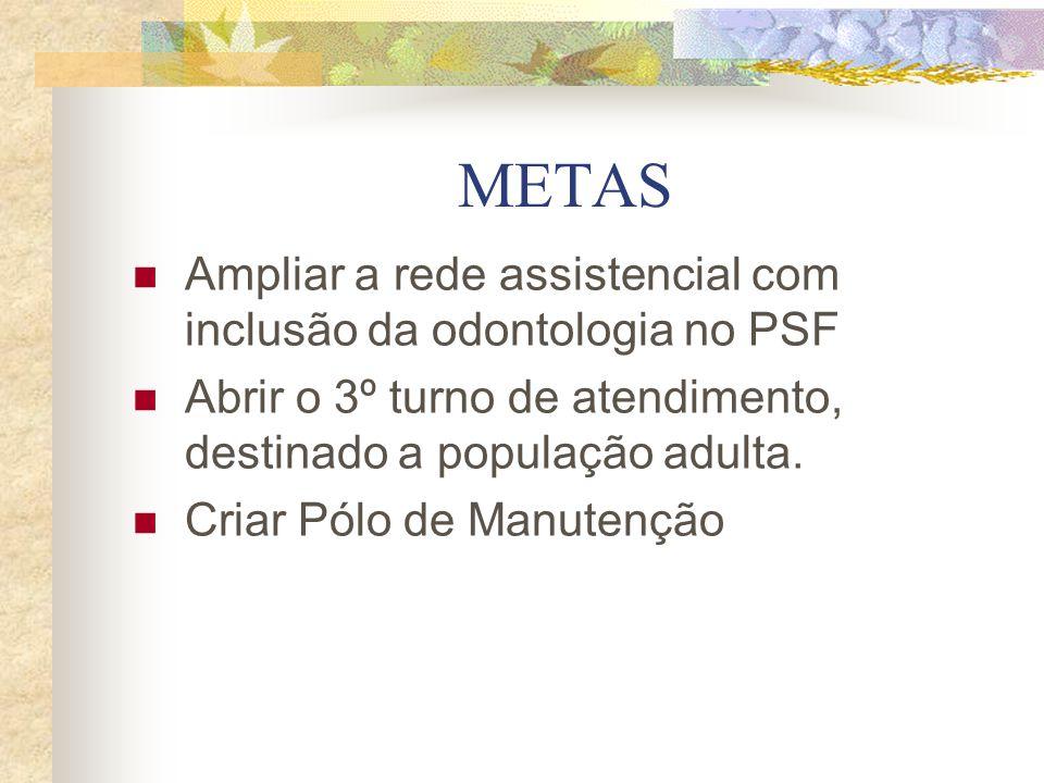 METAS Ampliar a rede assistencial com inclusão da odontologia no PSF Abrir o 3º turno de atendimento, destinado a população adulta. Criar Pólo de Manu