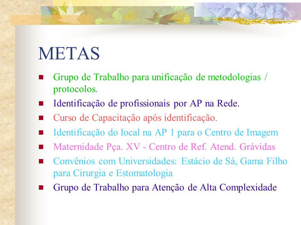 METAS Grupo de Trabalho para unificação de metodologias / protocolos. Identificação de profissionais por AP na Rede. Curso de Capacitação após identif