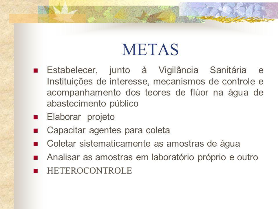 METAS Estabelecer, junto à Vigilância Sanitária e Instituições de interesse, mecanismos de controle e acompanhamento dos teores de flúor na água de ab