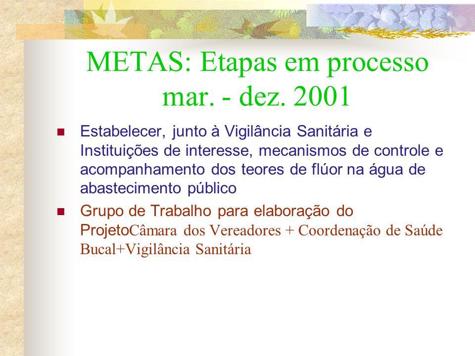 METAS: Etapas em processo mar. - dez. 2001 Estabelecer, junto à Vigilância Sanitária e Instituições de interesse, mecanismos de controle e acompanhame