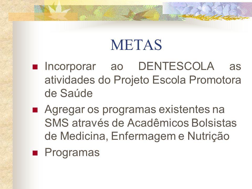 METAS Incorporar ao DENTESCOLA as atividades do Projeto Escola Promotora de Saúde Agregar os programas existentes na SMS através de Acadêmicos Bolsist