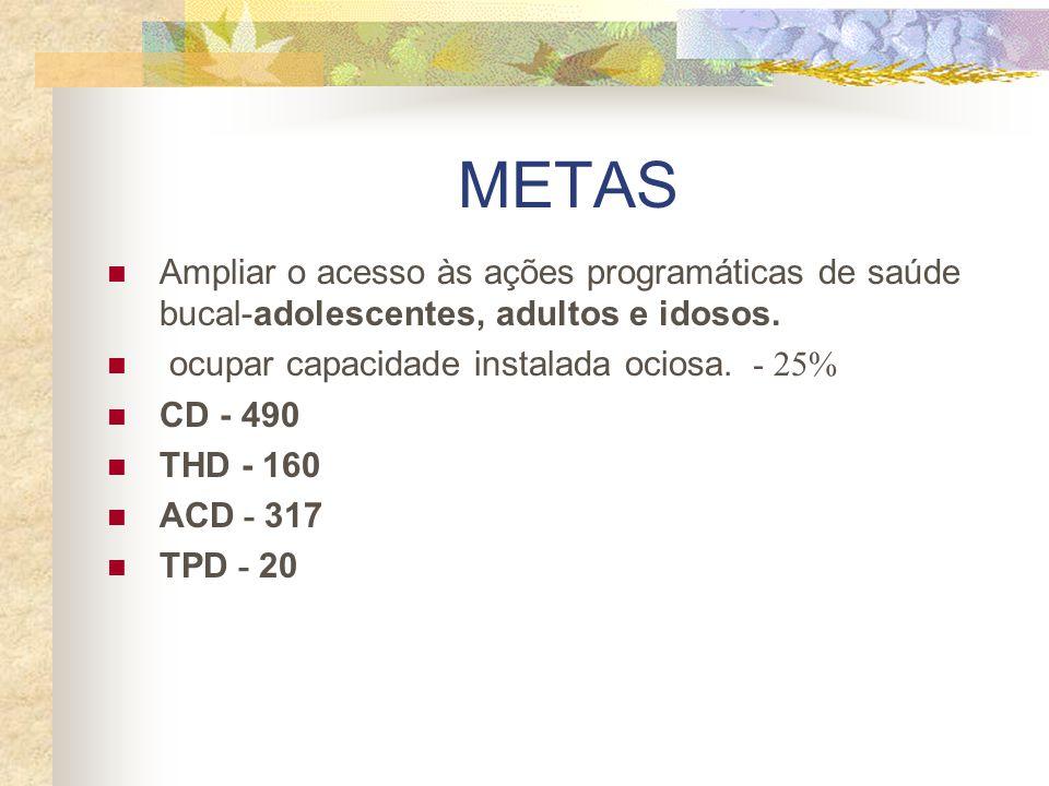 METAS Ampliar o acesso às ações programáticas de saúde bucal-adolescentes, adultos e idosos. ocupar capacidade instalada ociosa. - 25% CD - 490 THD -