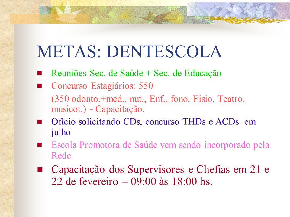 METAS: DENTESCOLA Reuniões Sec. de Saúde + Sec. de Educação Concurso Estagiários: 550 (350 odonto.+med., nut., Enf., fono. Fisio. Teatro, musicot.) -