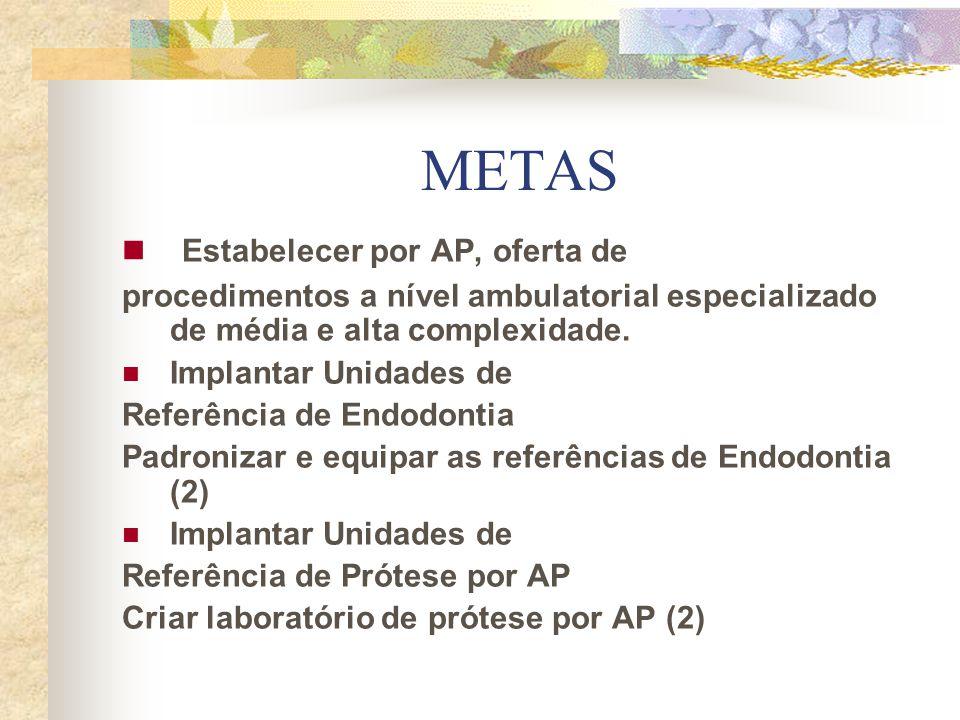 METAS Estabelecer por AP, oferta de procedimentos a nível ambulatorial especializado de média e alta complexidade. Implantar Unidades de Referência de