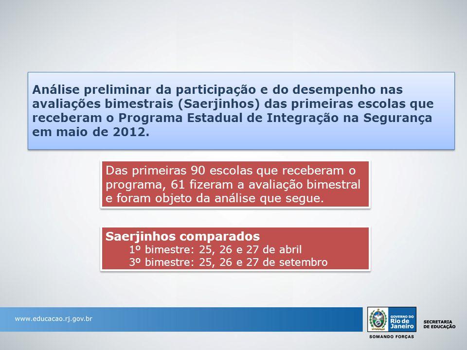 Análise preliminar da participação e do desempenho nas avaliações bimestrais (Saerjinhos) das primeiras escolas que receberam o Programa Estadual de I