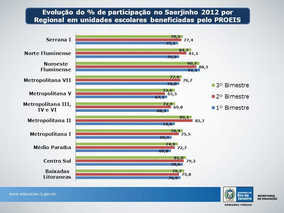 Evolução do % de participação no Saerjinho 2012 por Regional em unidades escolares beneficiadas pelo PROEIS