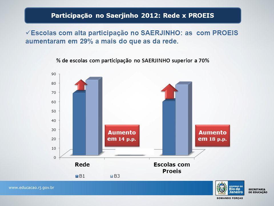 Participação no Saerjinho 2012: Rede x PROEIS % de escolas com participação no SAERJINHO superior a 70% Escolas com alta participação no SAERJINHO: as