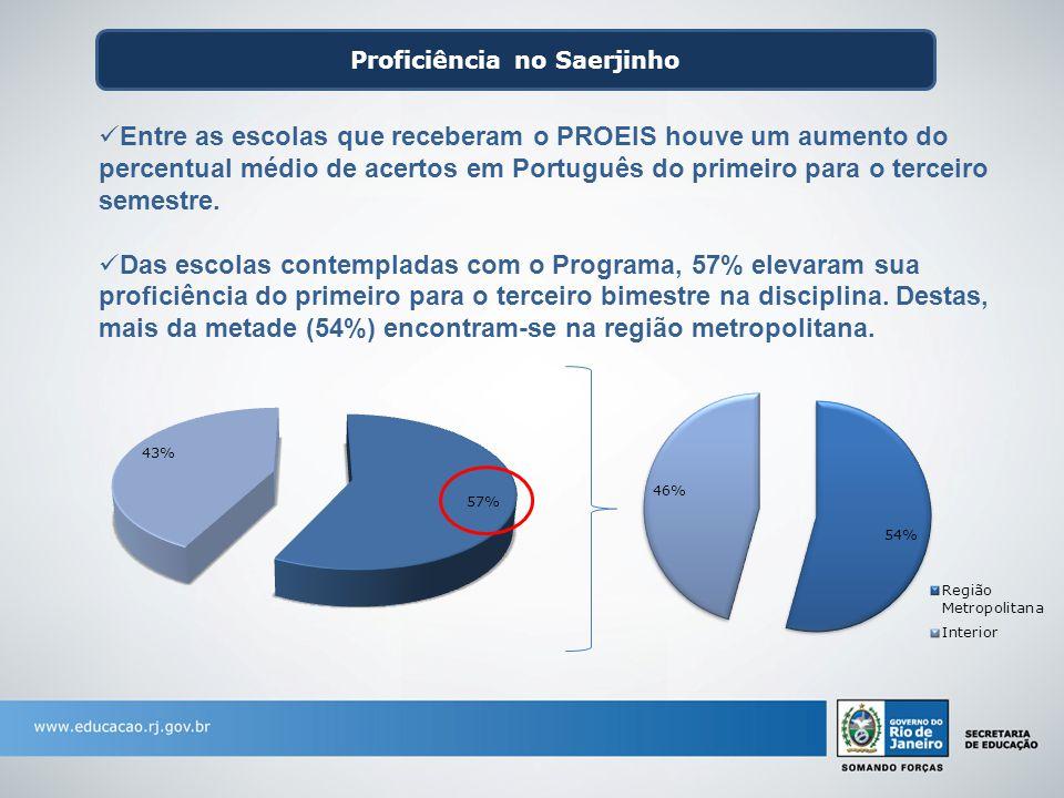 Proficiência no Saerjinho Entre as escolas que receberam o PROEIS houve um aumento do percentual médio de acertos em Português do primeiro para o terc