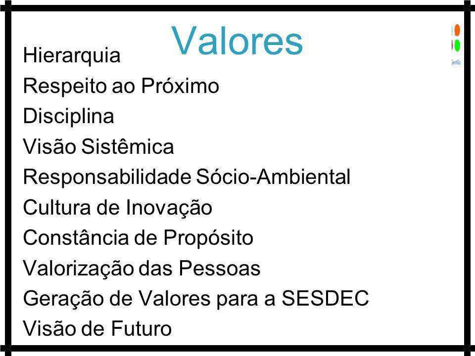 Valores Hierarquia Respeito ao Próximo Disciplina Visão Sistêmica Responsabilidade Sócio-Ambiental Cultura de Inovação Constância de Propósito Valorização das Pessoas Geração de Valores para a SESDEC Visão de Futuro